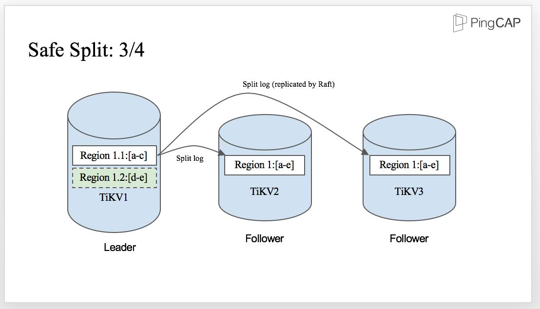 Step 3 of Region splitting