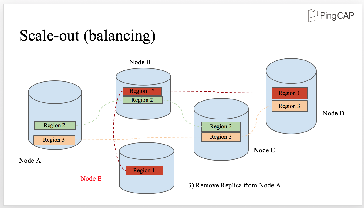 Balancing of the scaling-out process