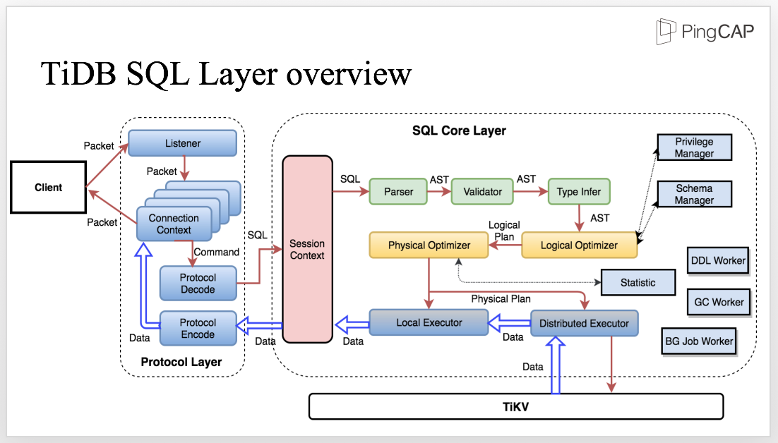 TiDB SQL layer overview