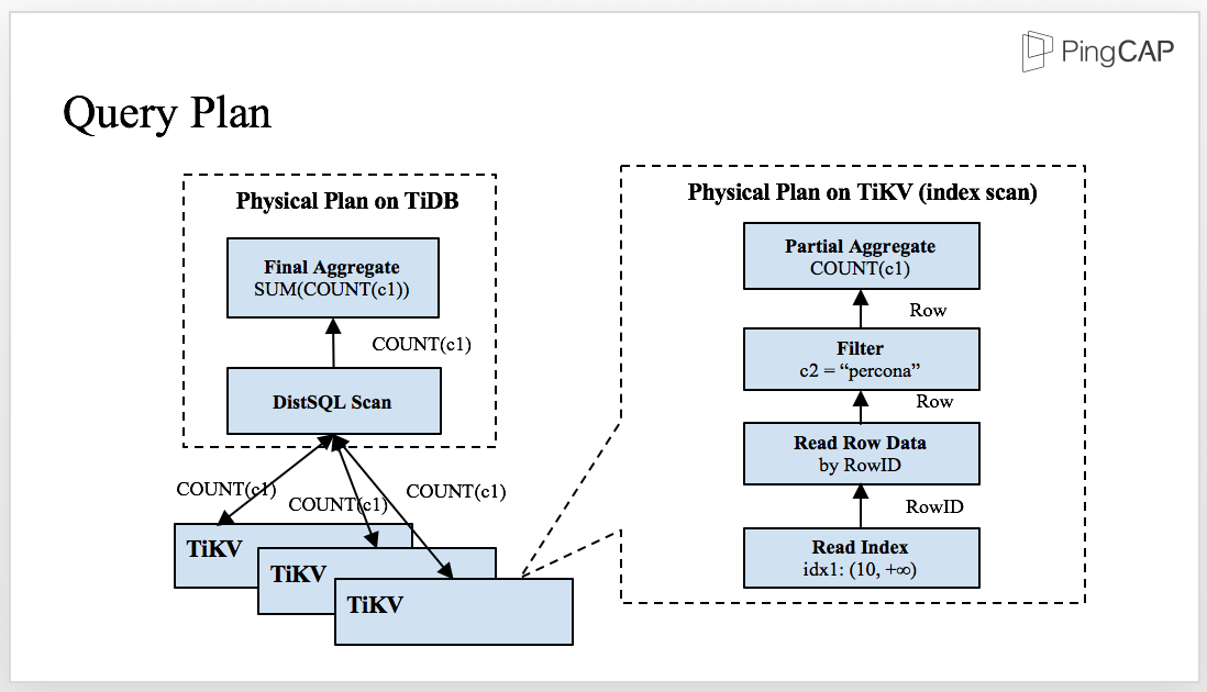 Query plan in TiDB