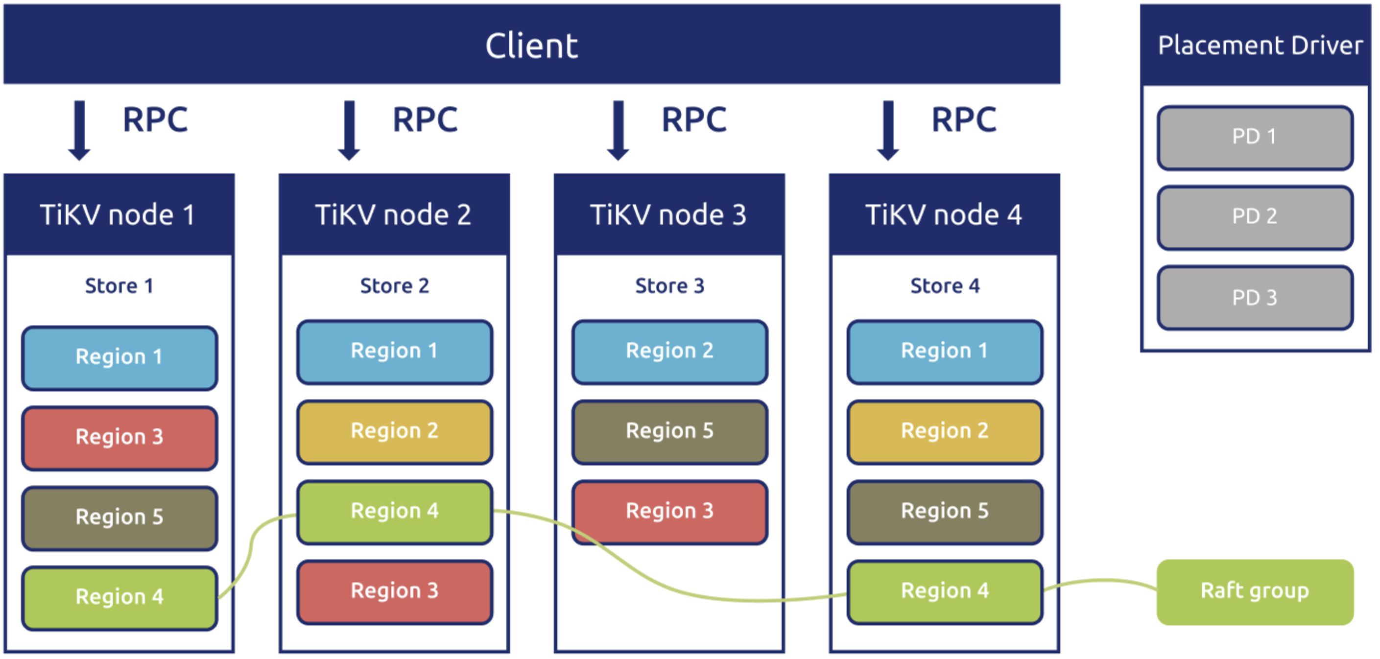 Implementing Raft in the TiKV architecture