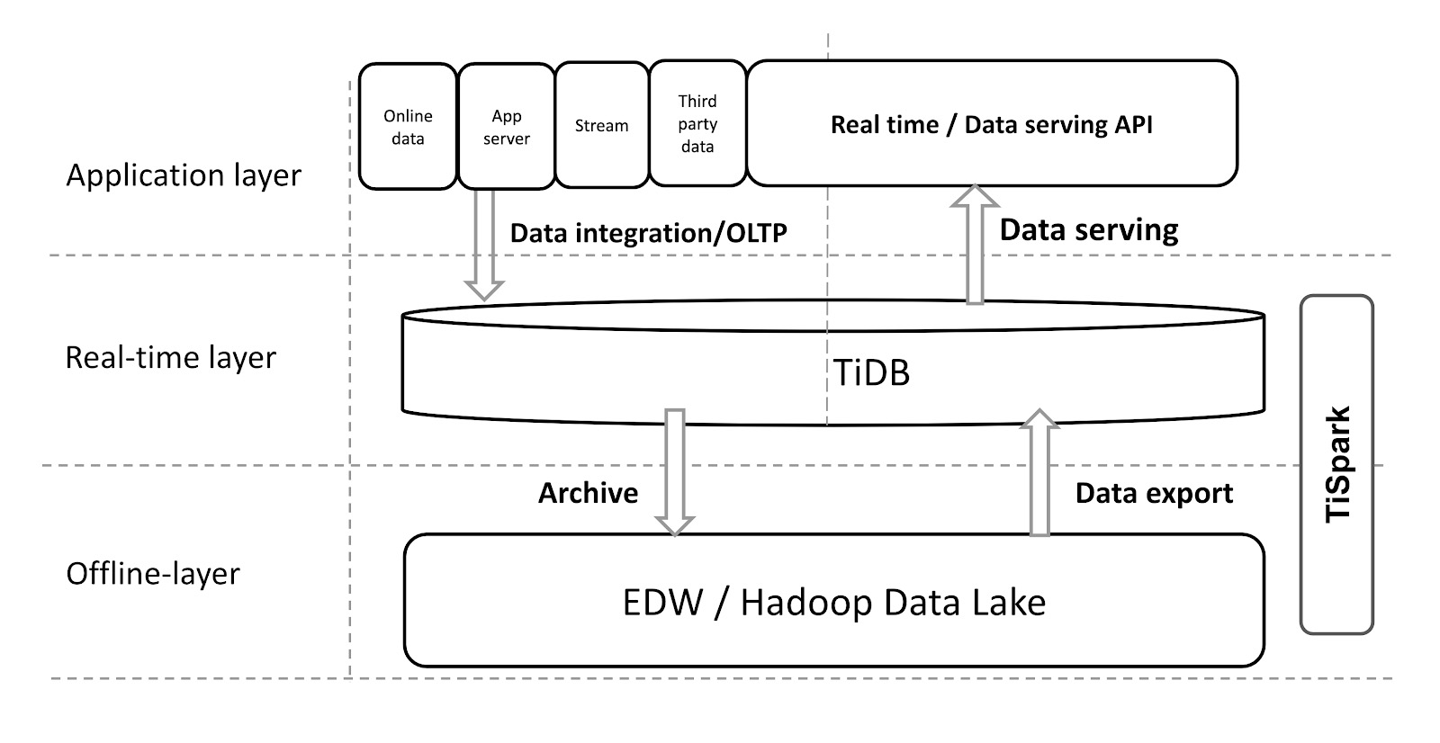Integrating TiDB with your data warehouse