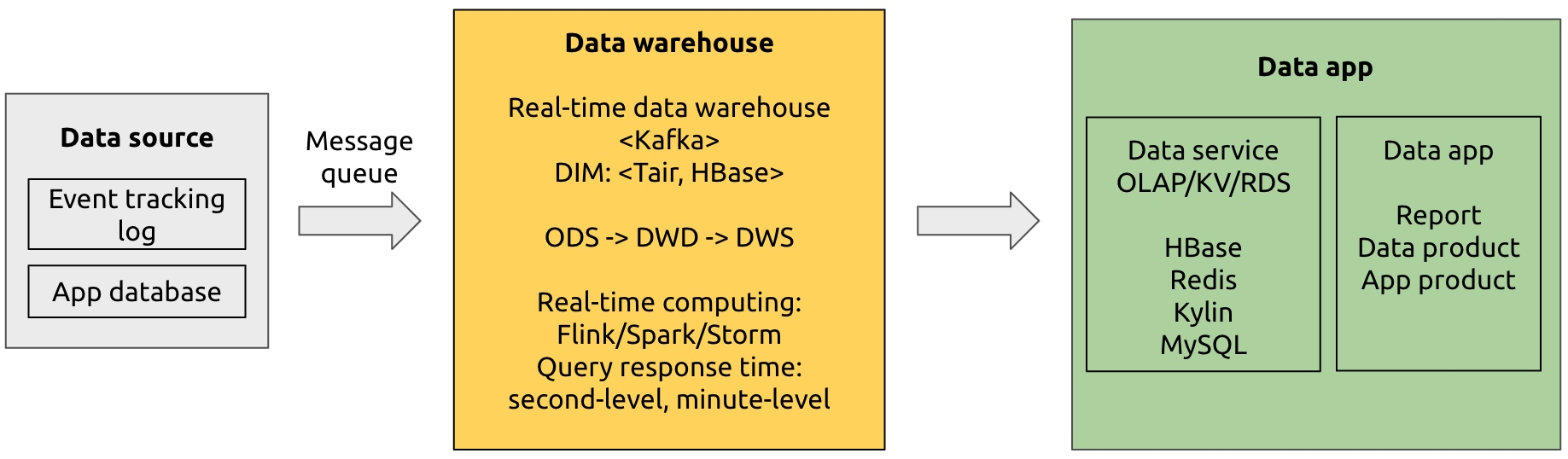 Kappa architecture for real-time data warehousing