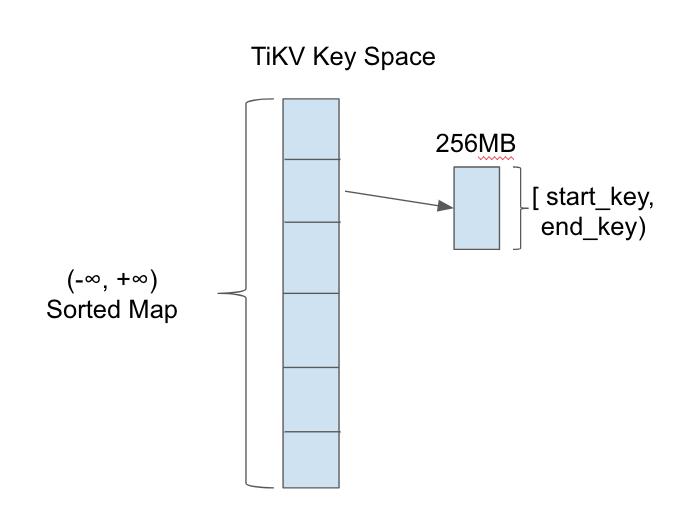 Key Space