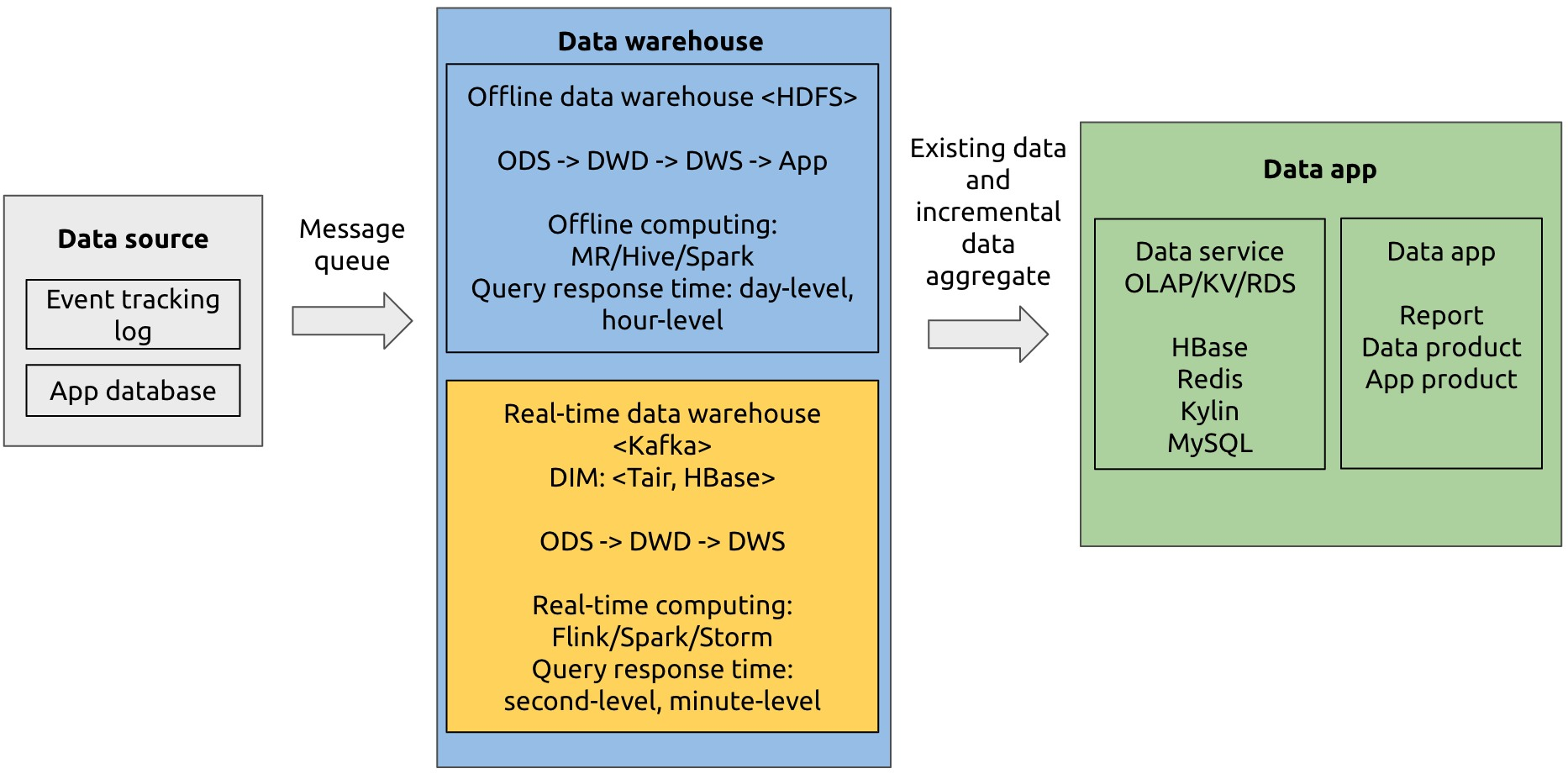 Lambda architecture for real-time data warehousing