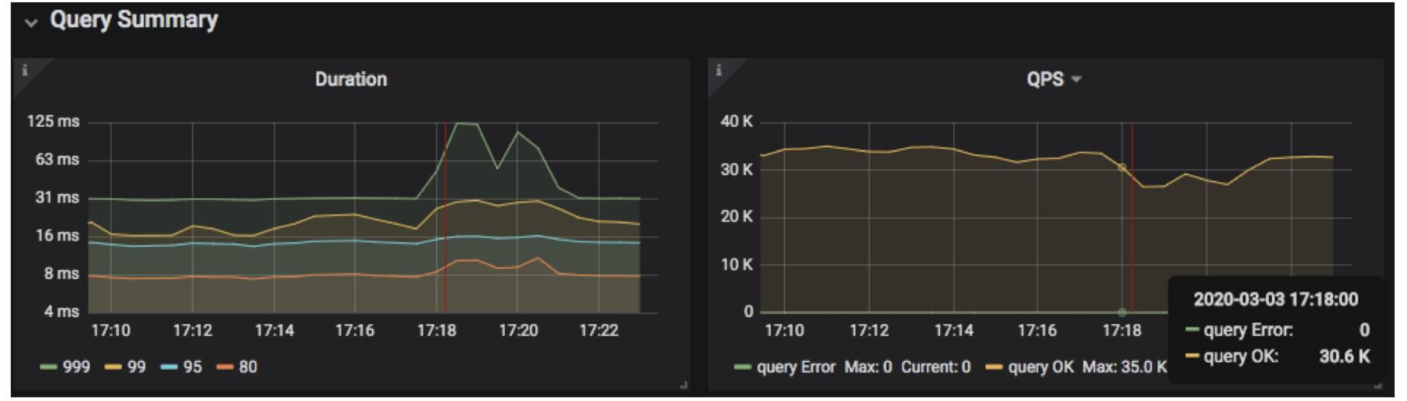 999th percentile latency