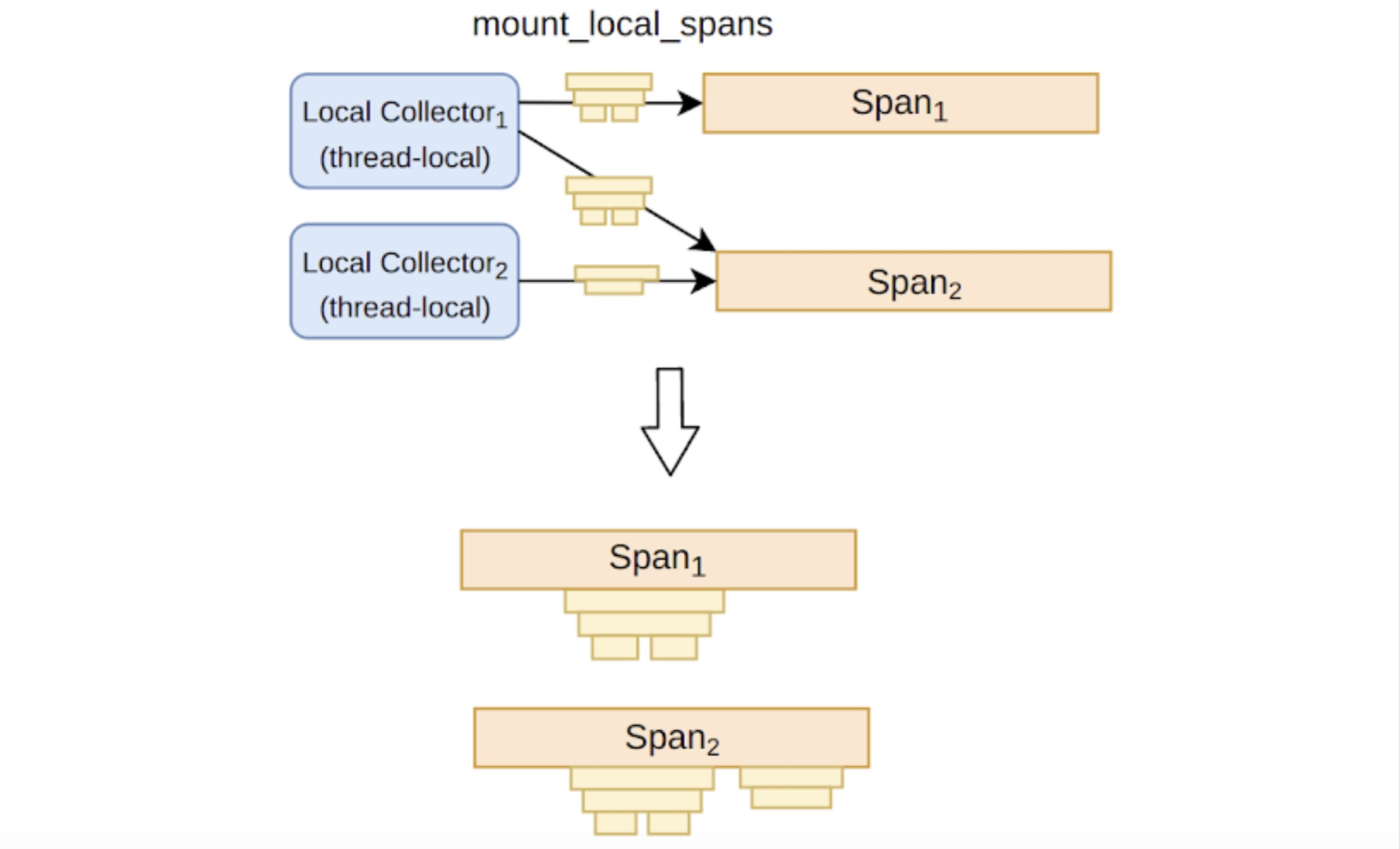 LocalSpans can be mounted on NormalSpan