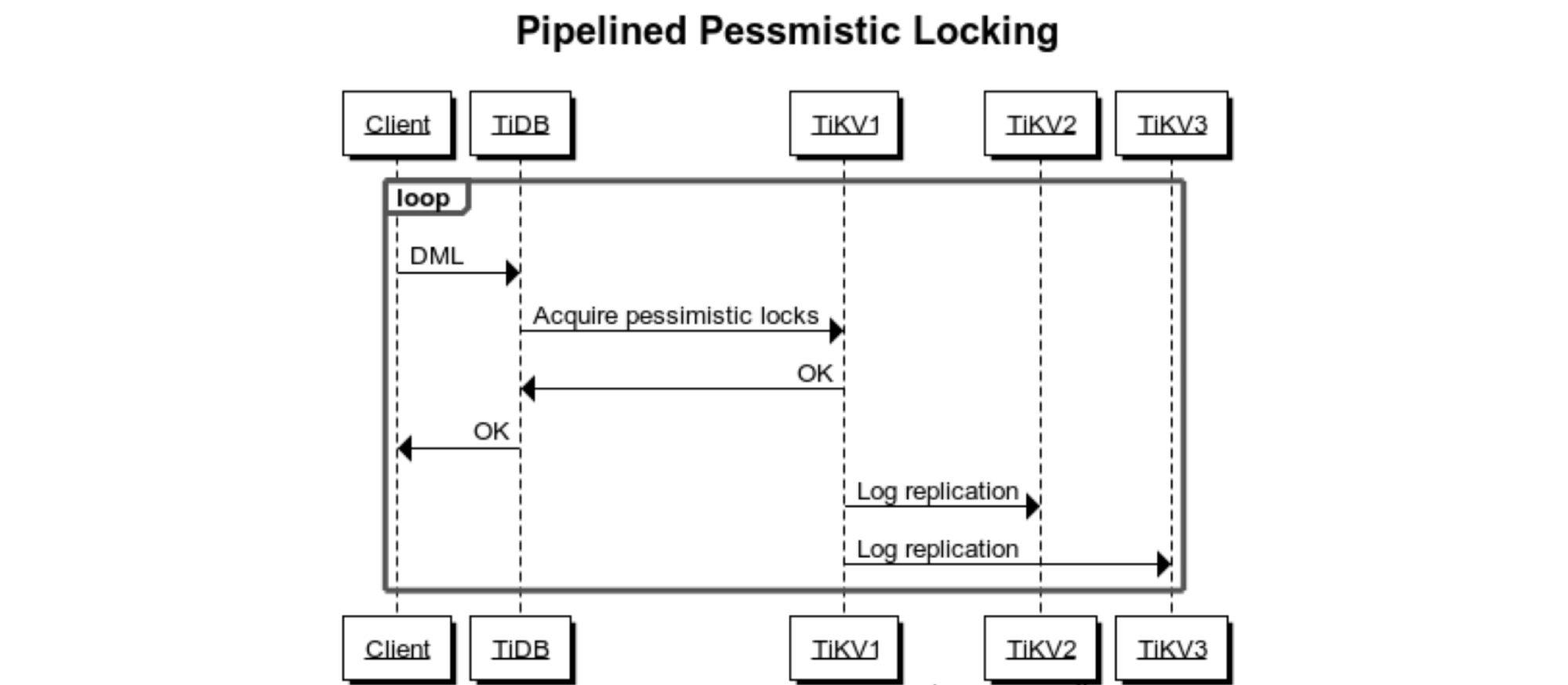 Locking process after optimization