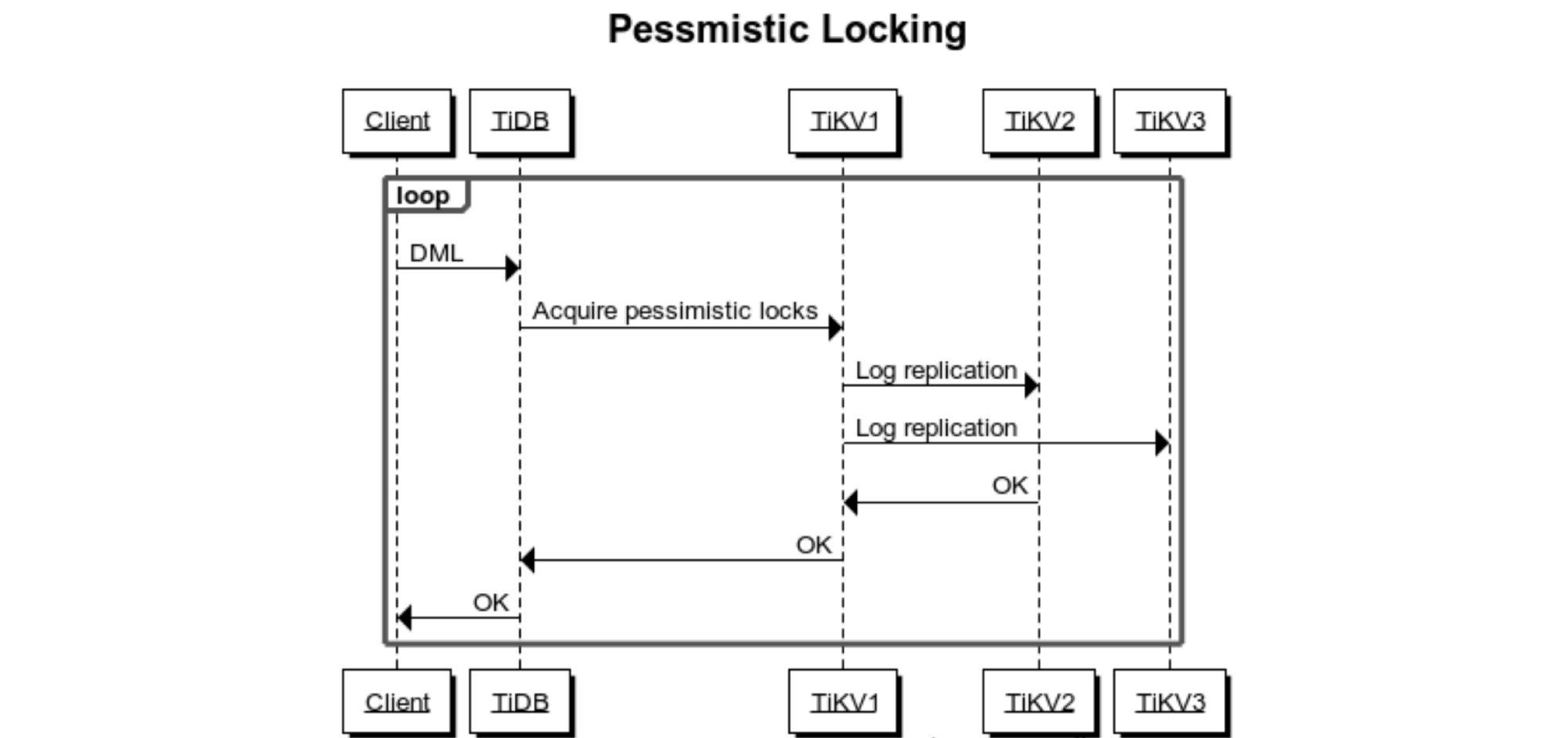 Locking process before optimization