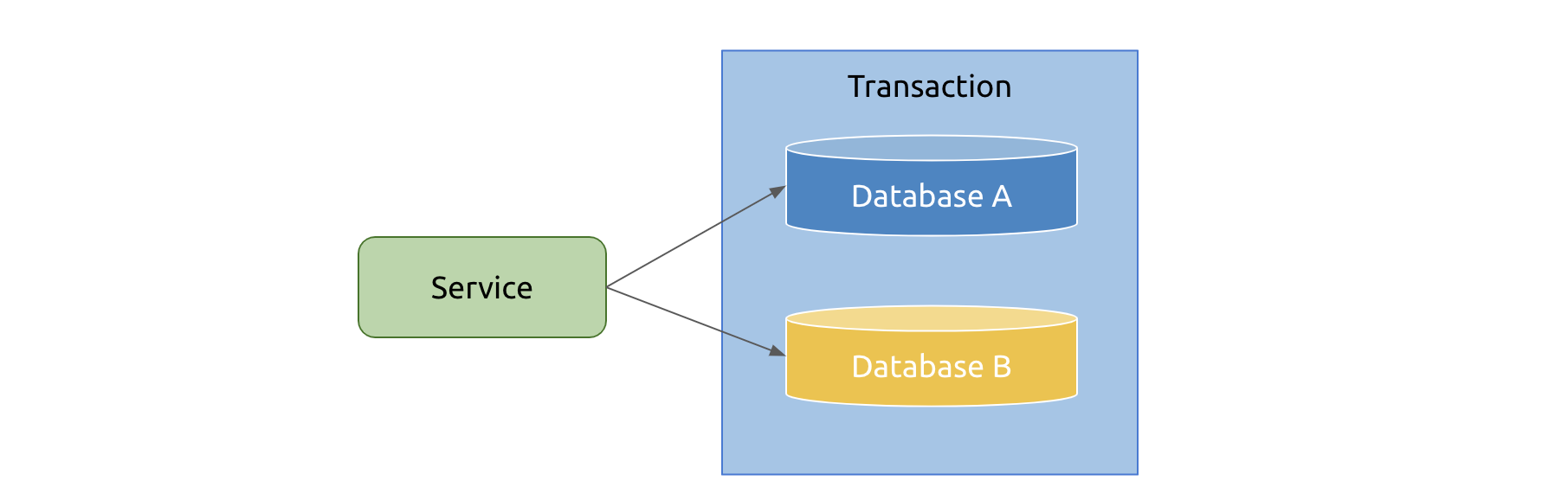 Cross-database transactions