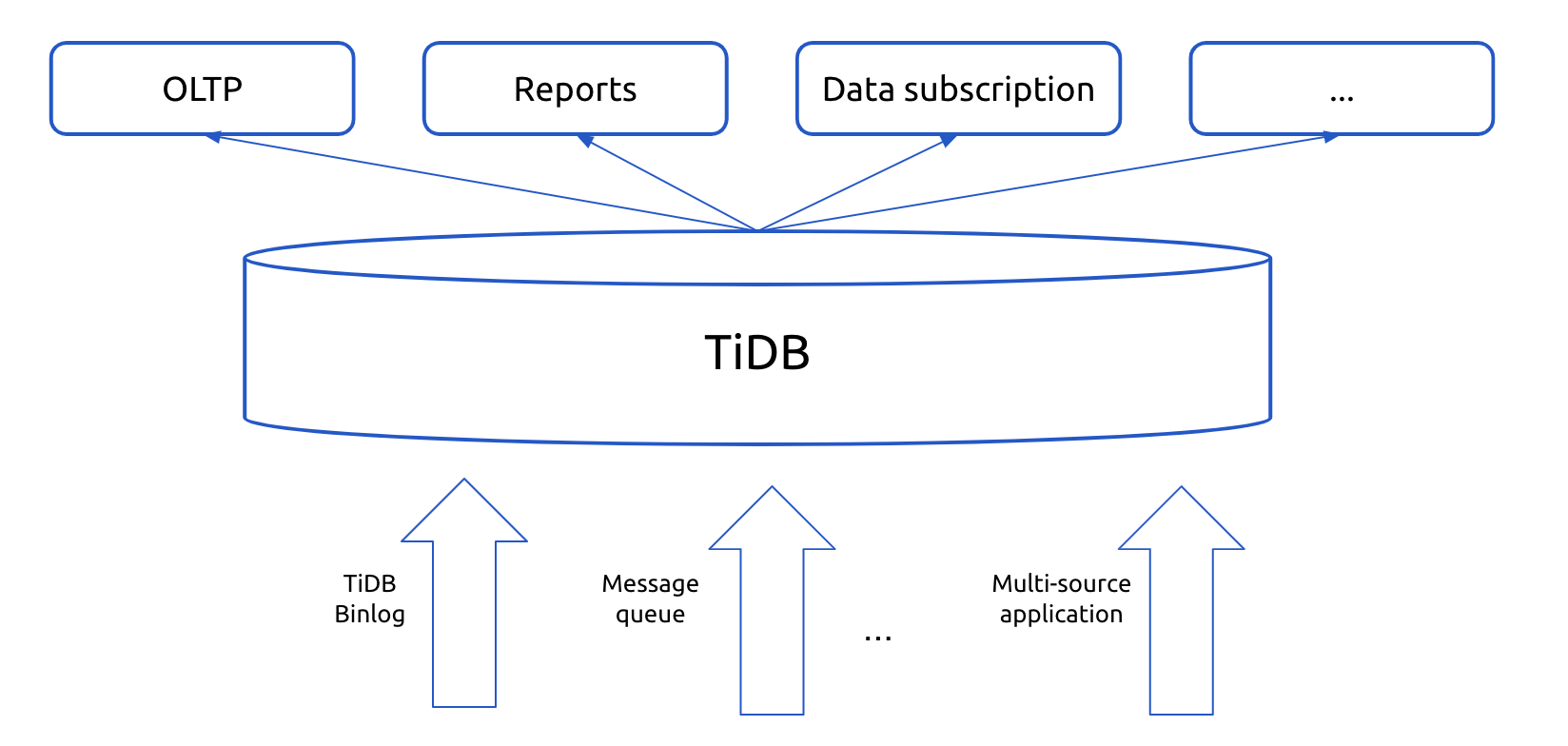 TiDB for the data hub