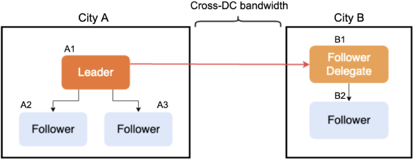 Message broadcasting with a follower delegate