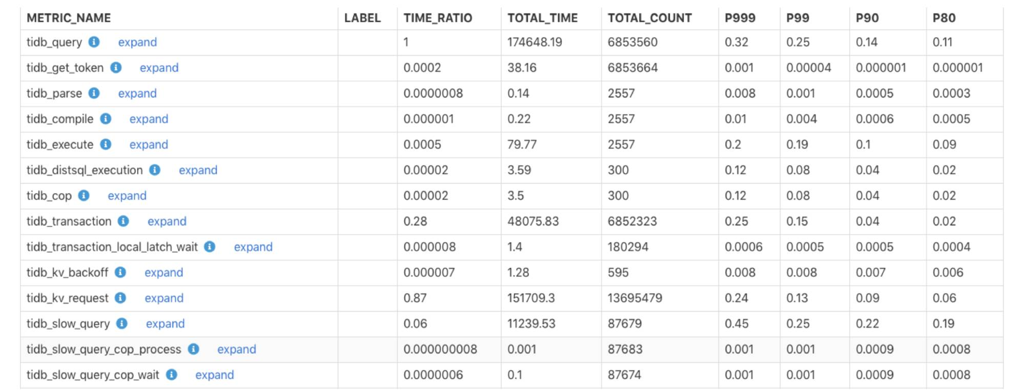 The monitoring execution time report