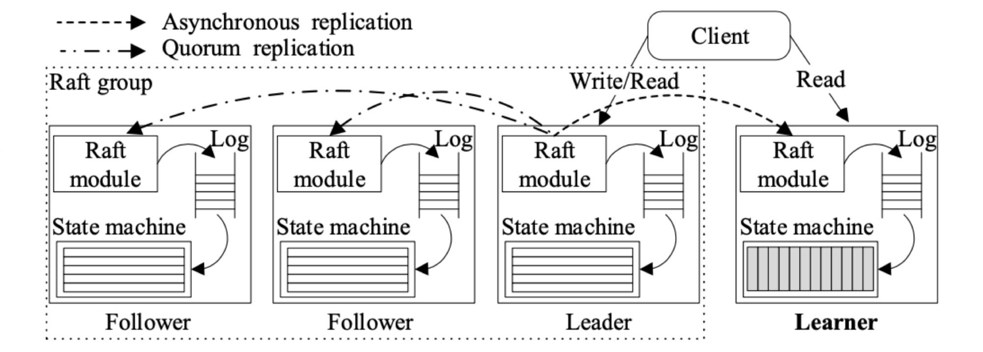 Multi-Raft storage architecture