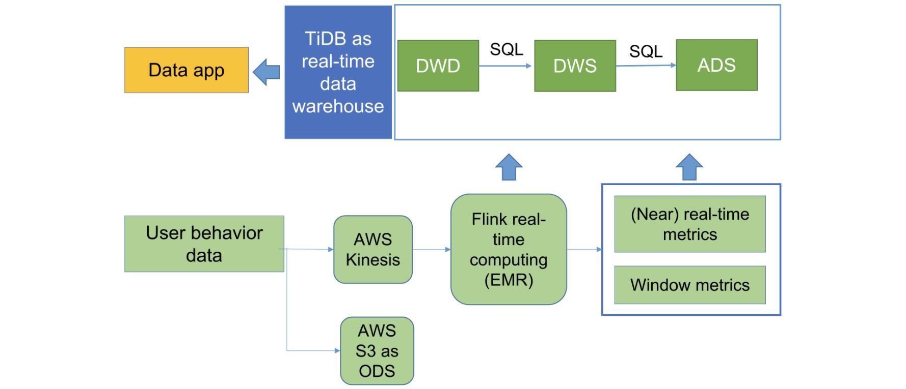PatSnap data analytics platform architecture