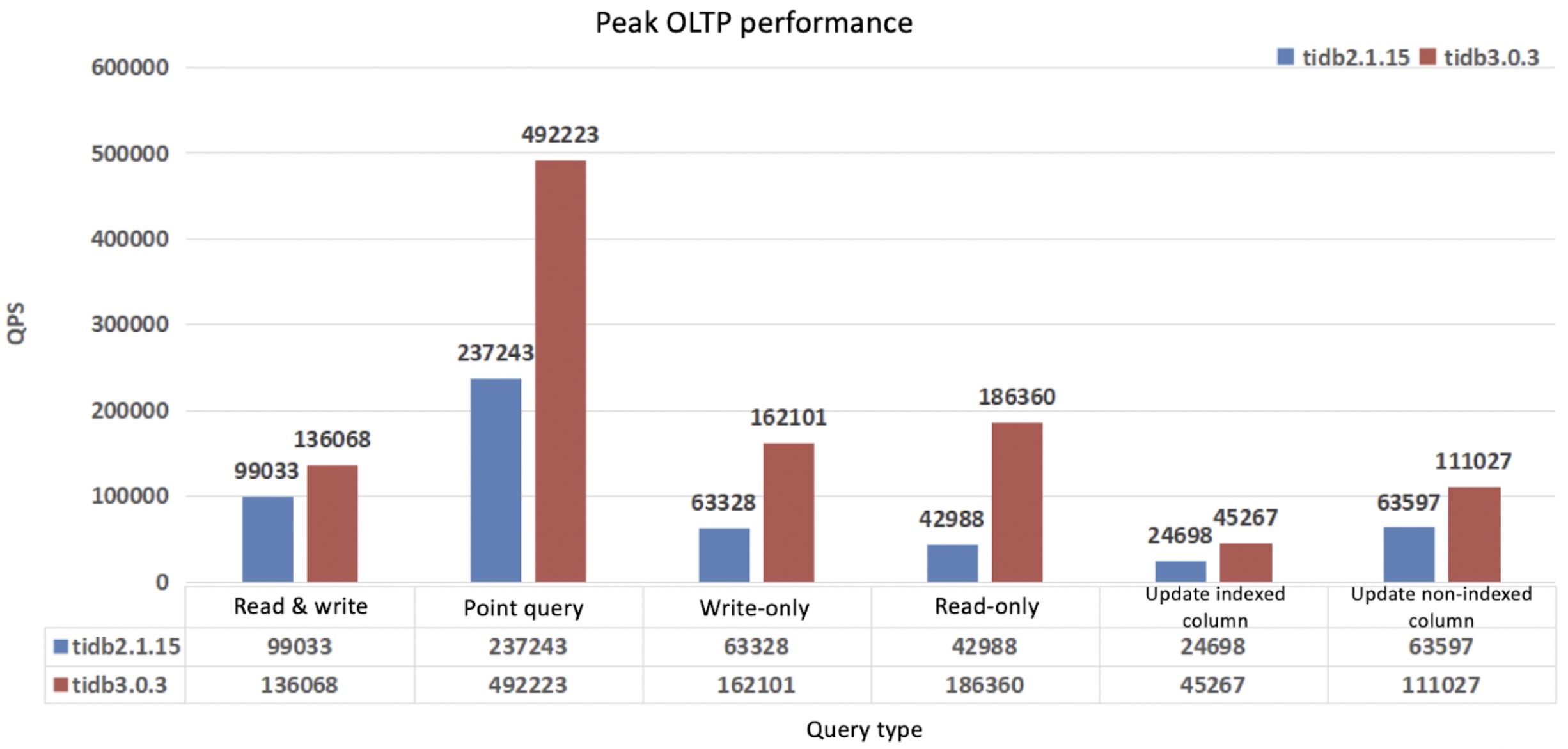 Peak OLTP performance comparison