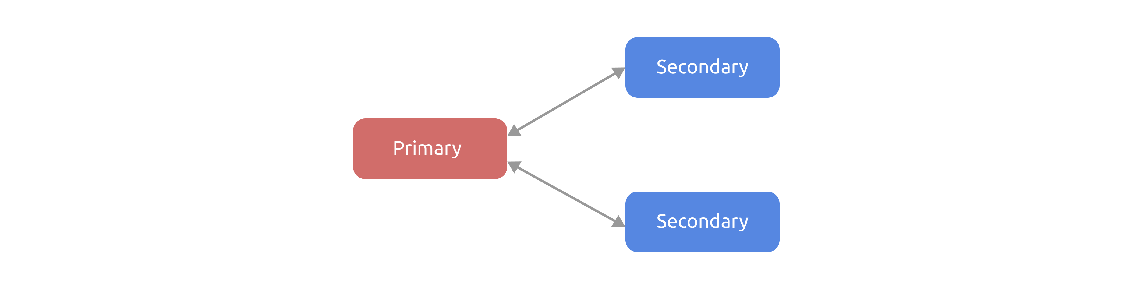 Pointers to the secondary keys