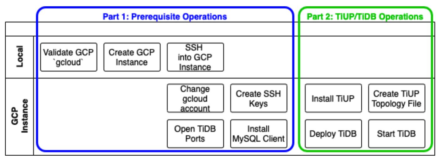 Prerequisite and TiUP/TiDB operations architecture