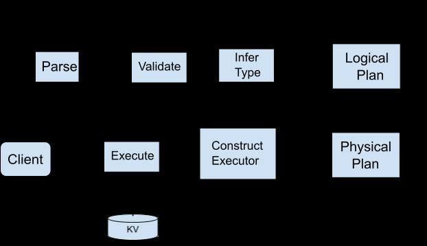 How TiDB processes an SQL statement