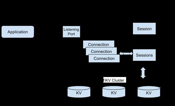 TiDB protocol layer