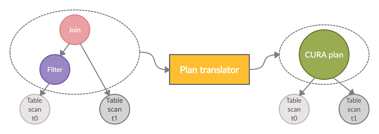 Plan translation