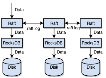 Data is replicated to multiple nodes of the Raft group