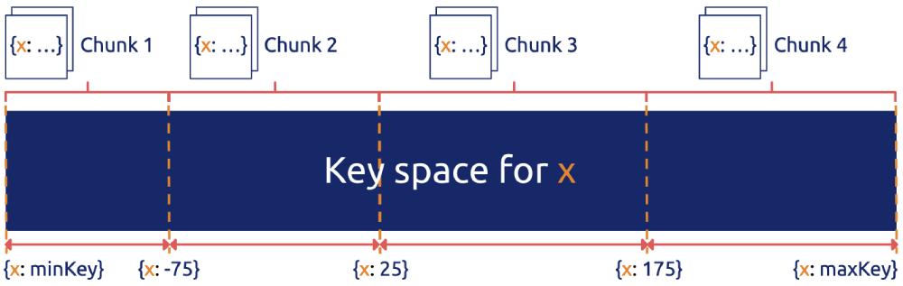Range-based sharding for data partitioning