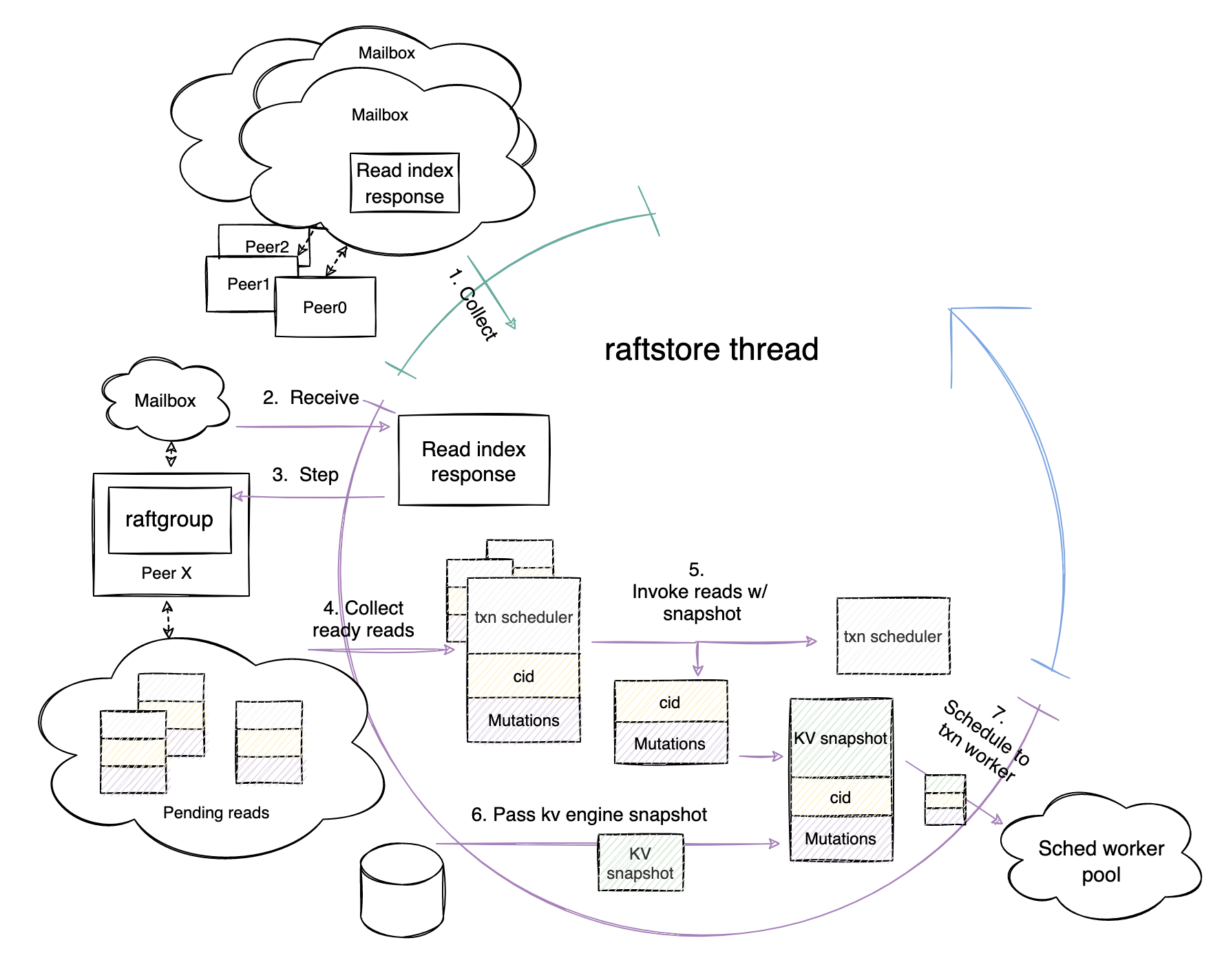 Read Apply phase workflow