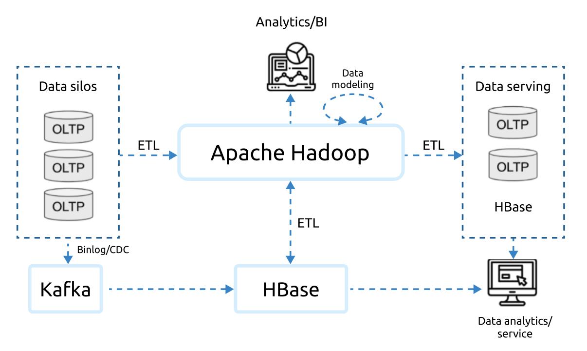 The traditional big data platform