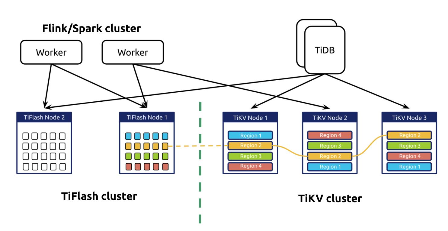 TiDB's HTAP architecture
