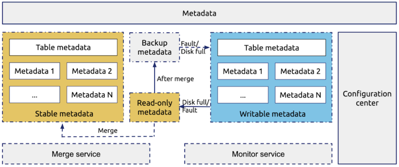 Redesigning the OSS metadata storage system