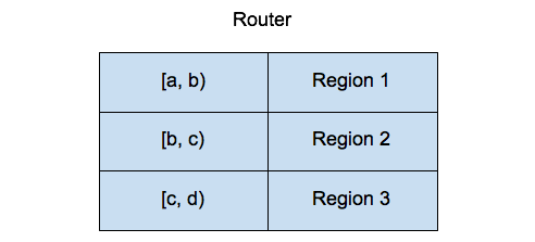 Region Routing in TiKV