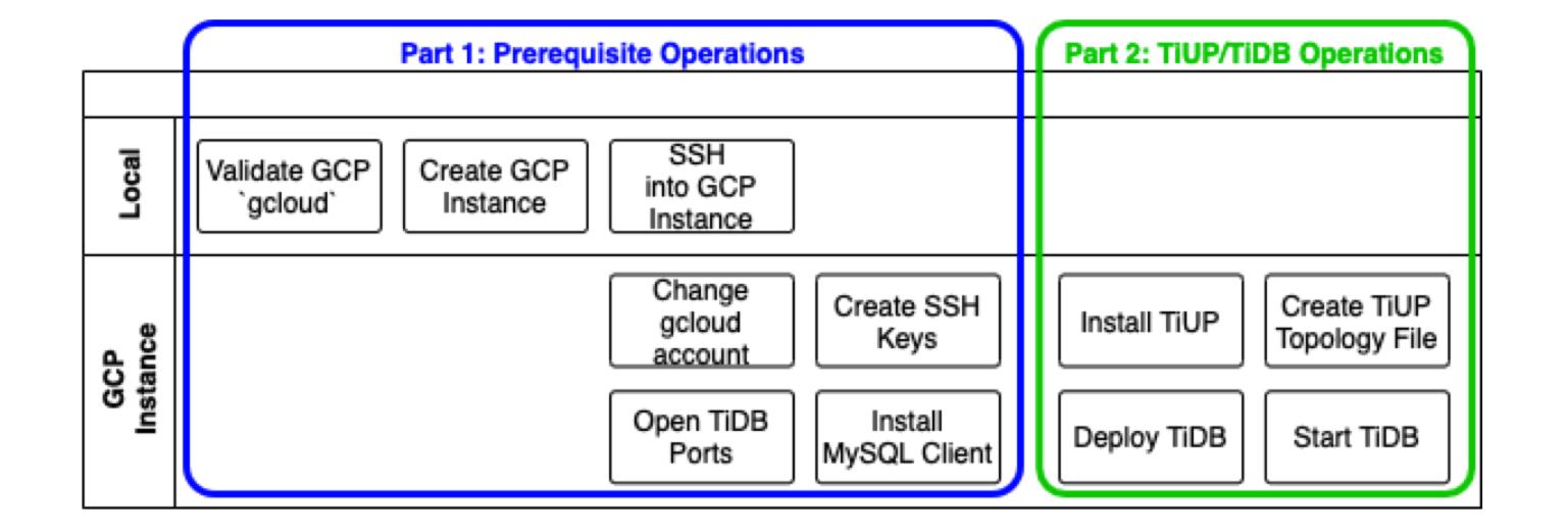 Run TiDB on a Google Cloud Platform instance