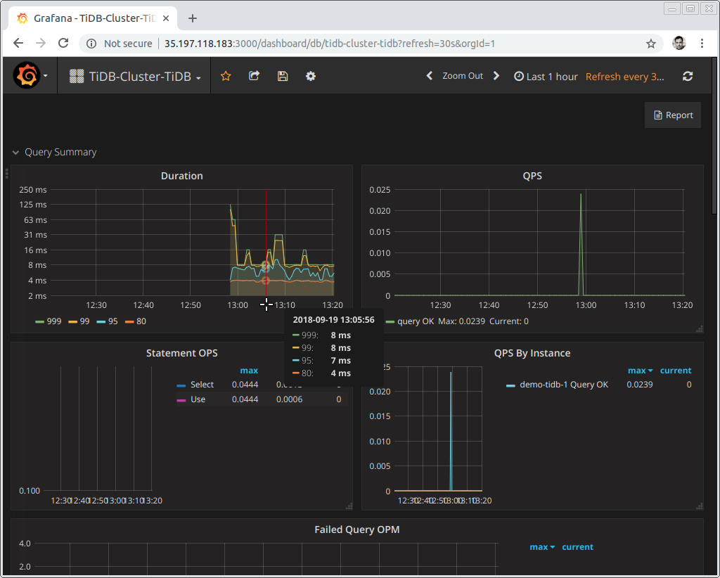 Sample Grafana Dashboard Monitoring a TiDB Deployment