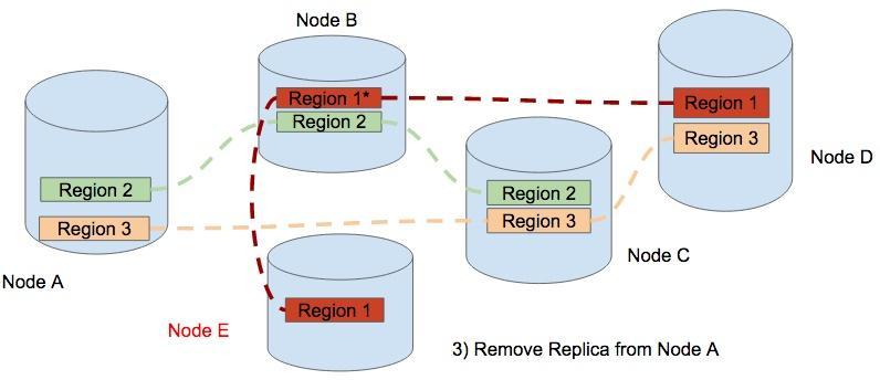 Remove a replica from Node A