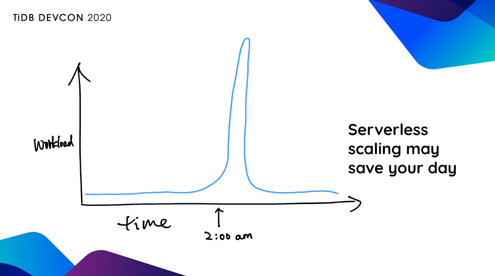 Serverless scaling