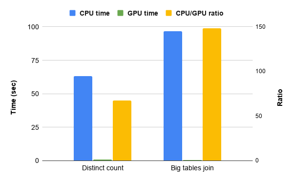 Simple queries benchmark for CPU vs. GPU