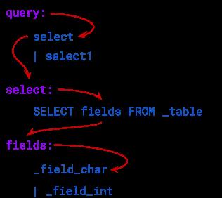 SQL grammar tree