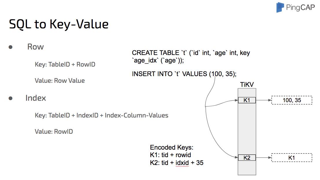 SQL to Key-Value