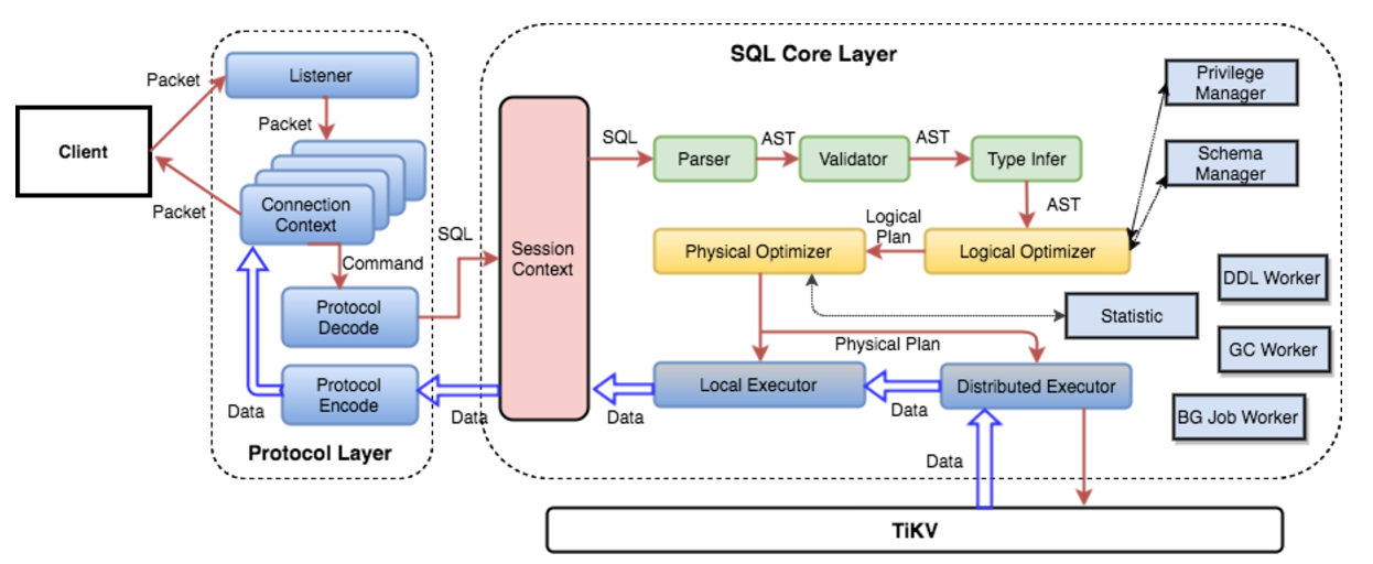 Architecture of the SQL Layer