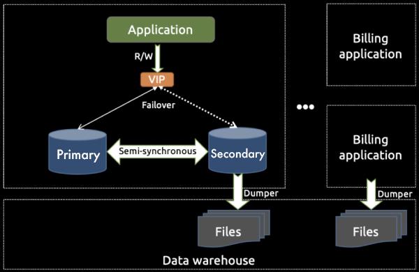 Standalone MySQL architecture