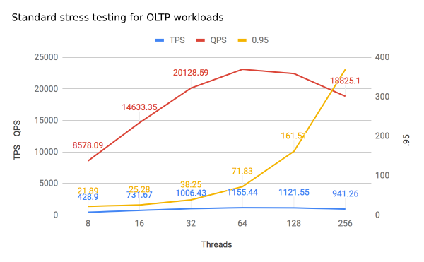 Standard stress testing for OLTP workloads