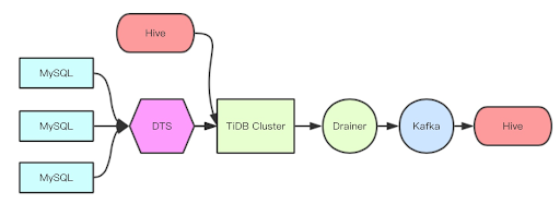 Synchronization Data from TiDB to Hive