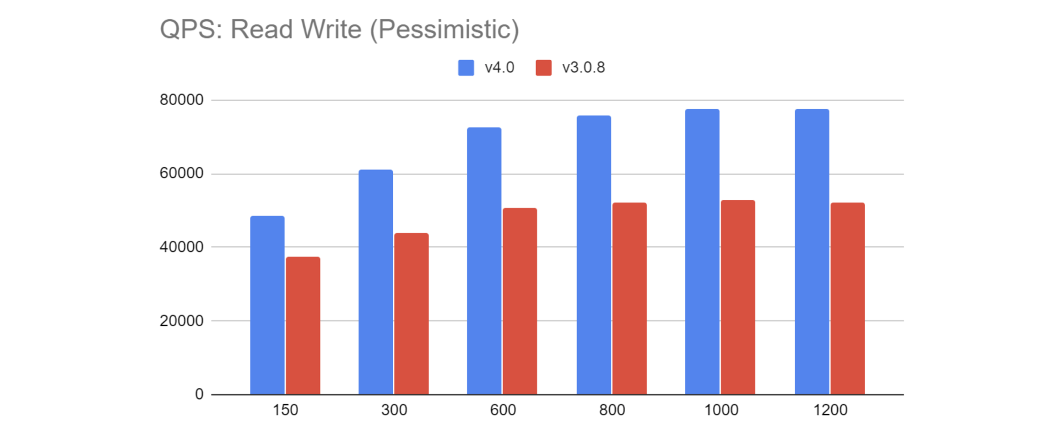 Sysbench benchmarks for TiDB 4.0
