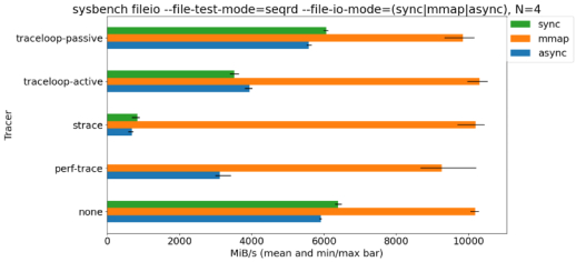 Sysbench results with system calls traced and untraced