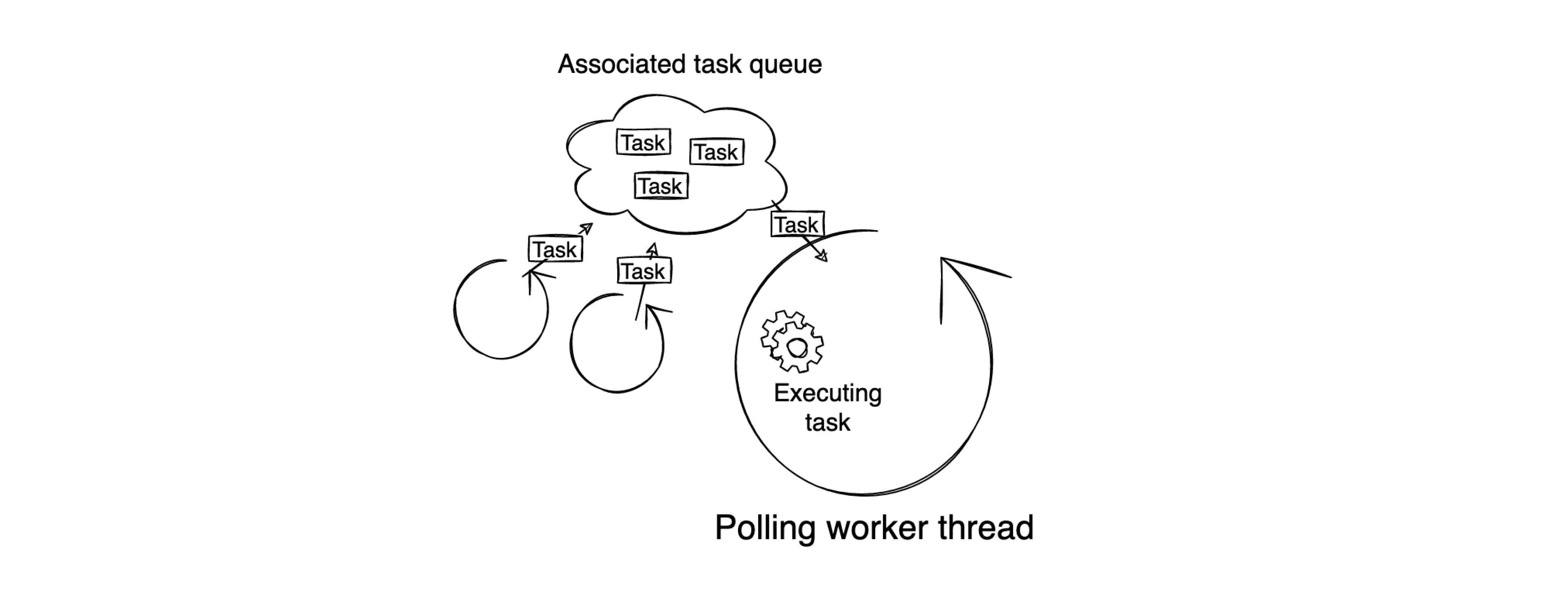 Work model