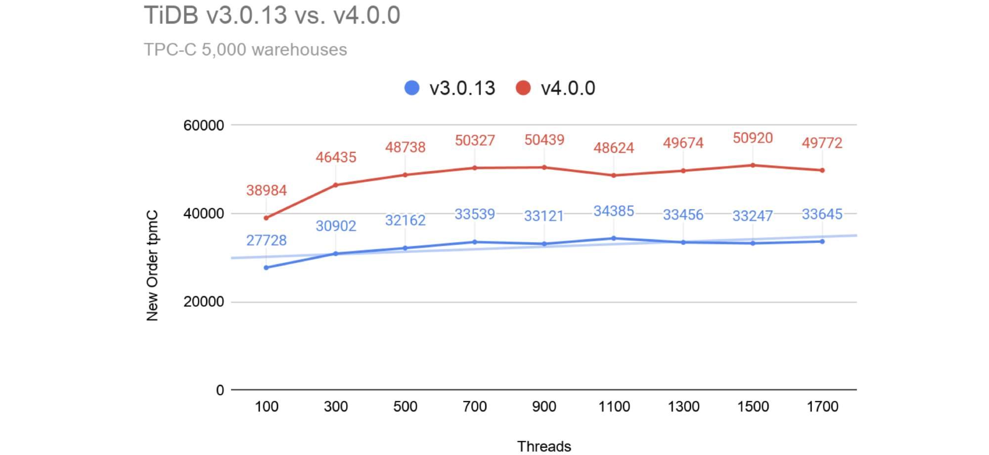 TiDB 3.0.13 vs. 4.0 for TPC-C