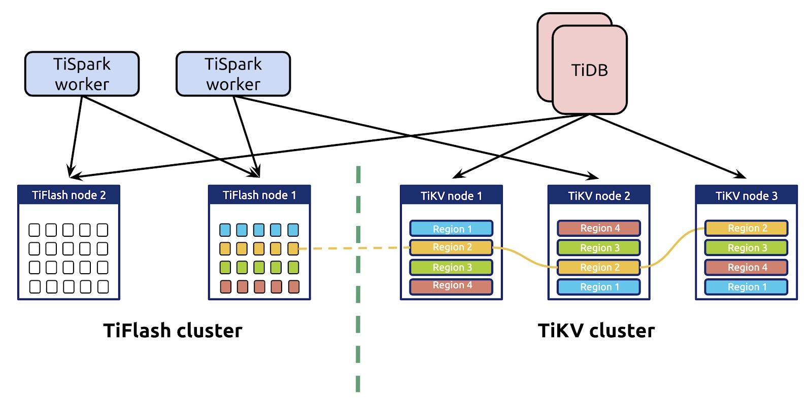 TiDB 4.0 HTAP architecture