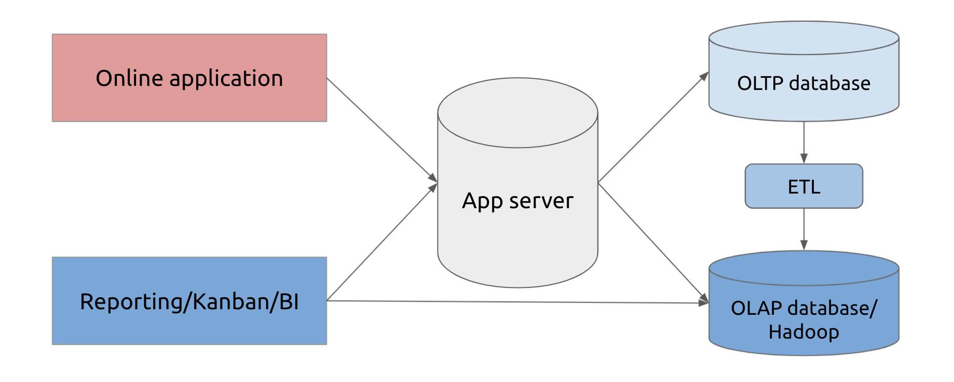 A traditional hybrid workload scenario