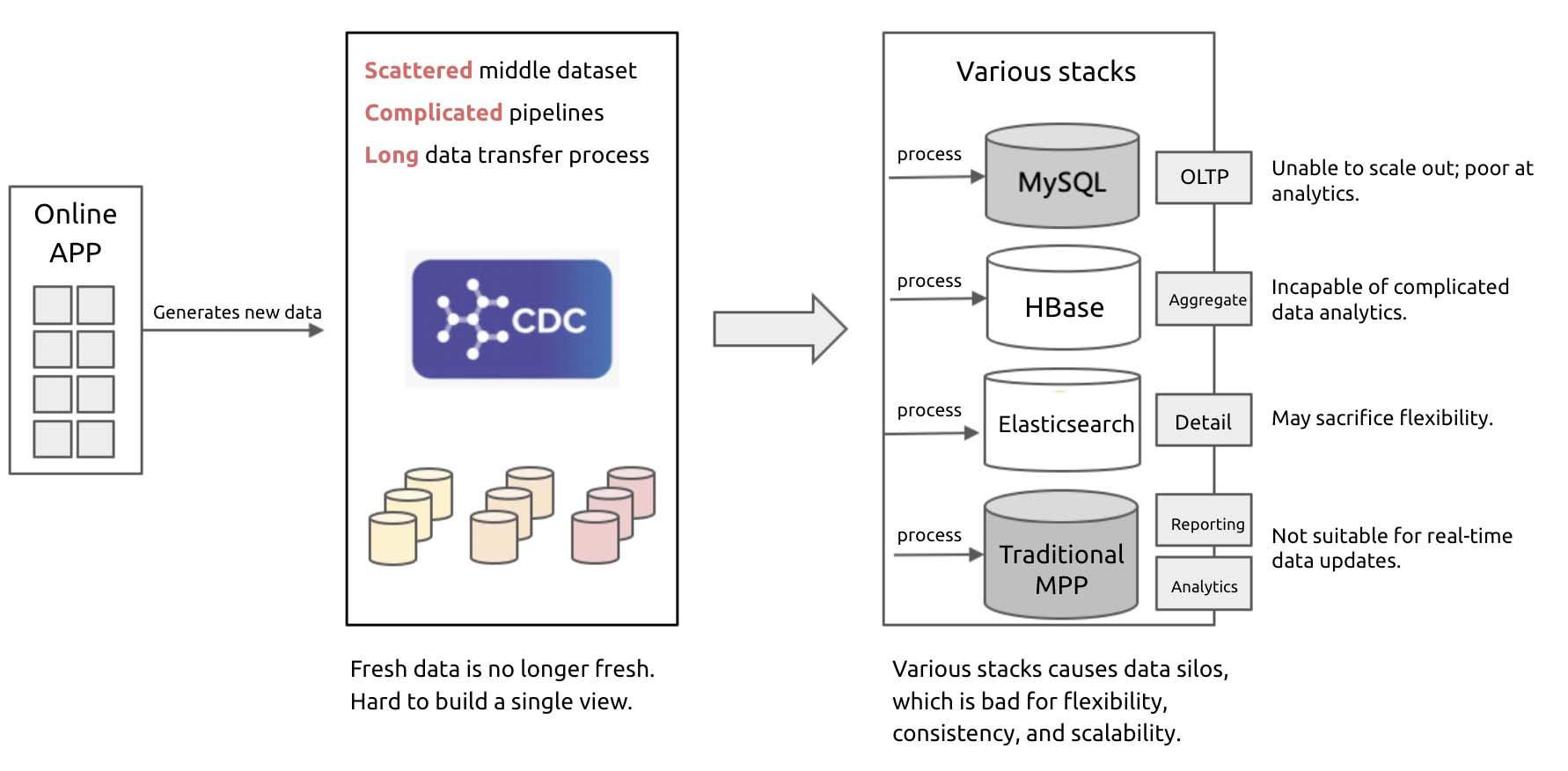 A traditional stream computing scenario